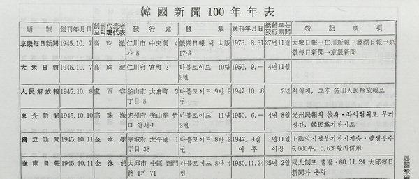 한국신문 100년 연표