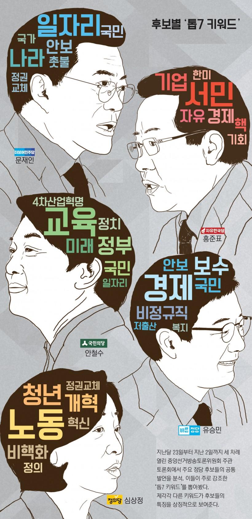 [뉴스분석]대선 후보들이 강조한 키워드 7