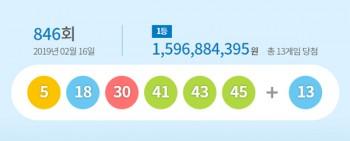 [로또846회당첨번호]신림동서 1등 3명 나와, 48억 초대박… 로또당첨지역은?