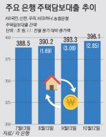 일제히 오른 주택담보대출 금리… 5대銀 잔액 증가세 주춤