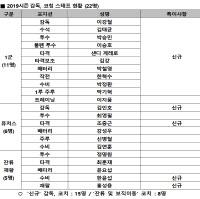 프로야구 수원 KT 2019 시즌 코칭스태프 구성 완료