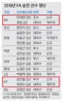 """SK 최정·KT 박경수 """"이번에도 FA 대박"""""""