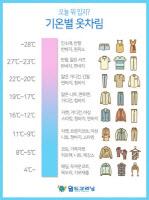 기온별 옷차림, 금요일 오늘 낮 최고기온 22~32도 `반팔·얇은 셔츠 필수`