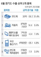 경기도 수출, 반도체 `흐림` 자동차 `맑음`