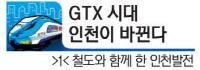 [GTX 시대 인천이 바뀐다·(1)]철도와 함께 한 인천발전