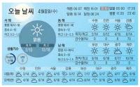 [오늘 날씨]4월 8일(수)