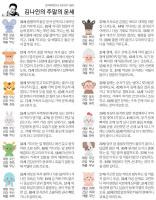 [김나인의 주말의 운세]4월 16일(금)~4월 18일(일)(오늘의 띠별 운세, 생년월일 운세)