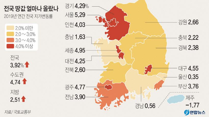 경기 땅값 4.29% 올라… 3기 신도시 영향 하남 6.9% `최고`