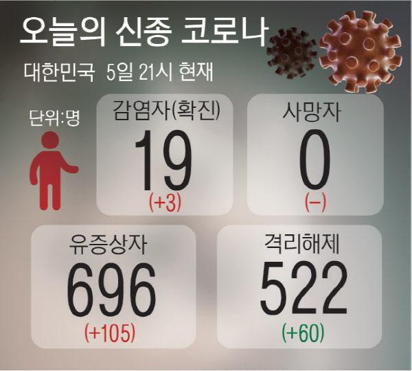 구리 사는 17번 환자 `교통 중심` 서울역서 대구갔다