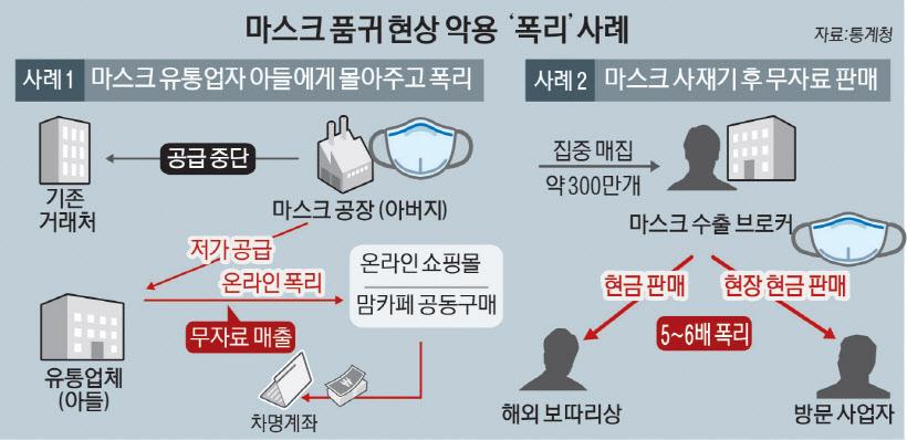 공급가 300원 마스크 4천원 판매 `폭리`