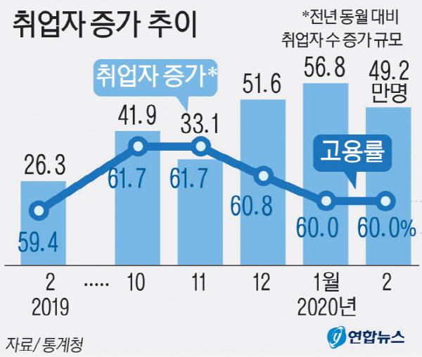 웃을 수만 없는 경기도 2월 고용률 성장