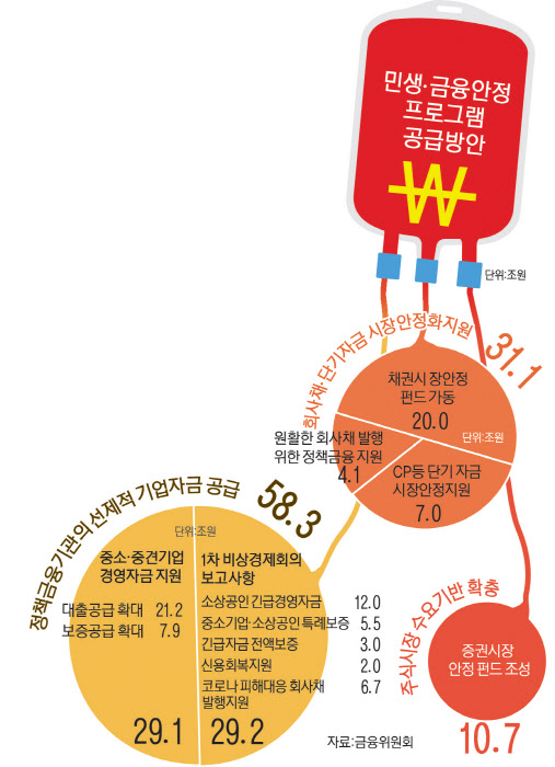 문재인 대통령 `2차 비상경제회의`… 쇼크 빠진 기업에 100조원 `긴급수혈`