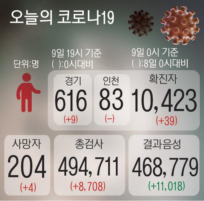 [경기도 재난기본소득 접수 첫날]20만명 몰려 한때 접속장애… 18곳 `시·군 지원금` 통합 가능
