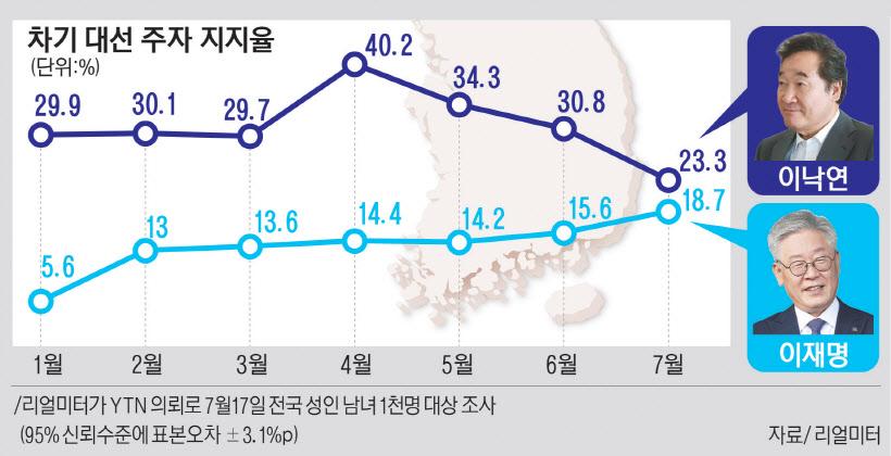 이낙연 턱밑까지 추격한 이재명… 대선 지지율 23.3%-18.7%