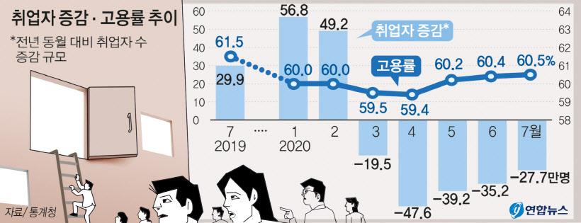 풀리지 않는 코로나發 `일자리 갈증`… 지난달 고용률 9년만에 `최저치`