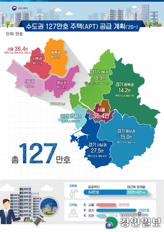 수도권 127만 가구 중 45%, 경기남부·인천에 공급