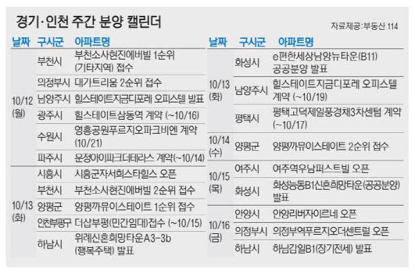 경기·인천 주간 분양 캘린더