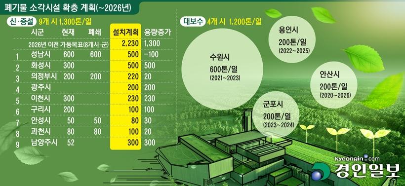 인천 쓰레기 독립 선언…지지부진 경기도내 소각장 발등에 불