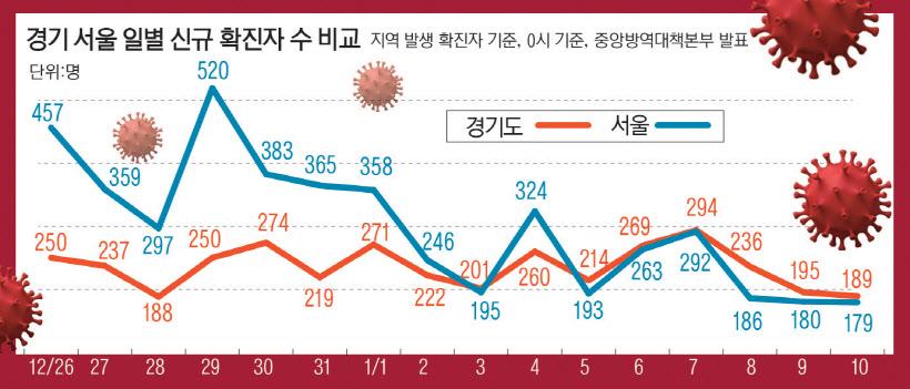 경기도 코로나 신규확진자…새해들어 서울시에 `역전`