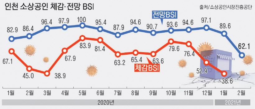 인천 소상공인들 체감경기는 `엄동설한`