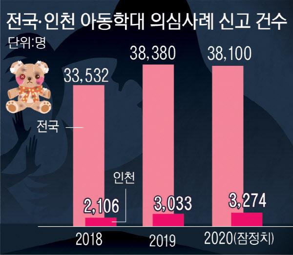 아동학대 의심사례 신고…전국은 줄고 인천은 늘어