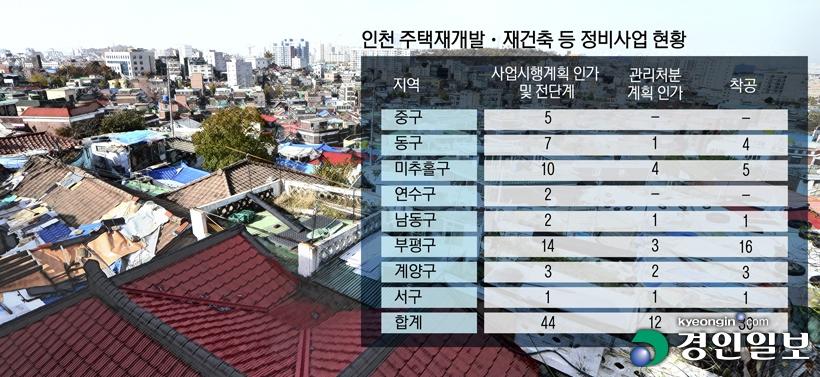 [뉴스분석]2·4 대책 인천 구도심 재개발·재건축 활로 찾나