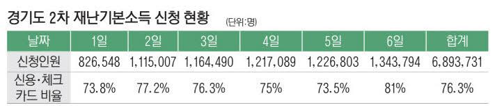재난기본소득 신청 첫주, 경기도민 절반이상 완료