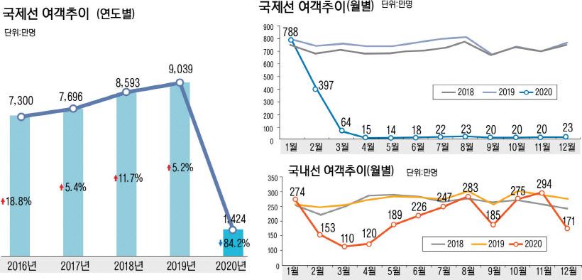 `코로나 직격` 2020년 국제선 여객 84.2% 줄었다