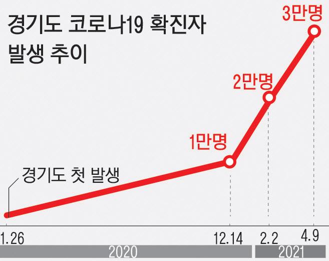 경기도 코로나 누적확진자 3만명 넘었다